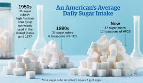 High sugar consumption