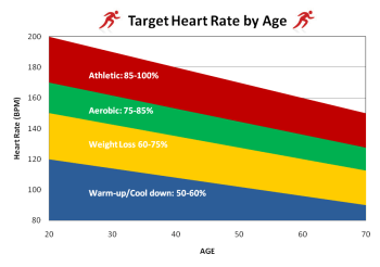finding target heart rate